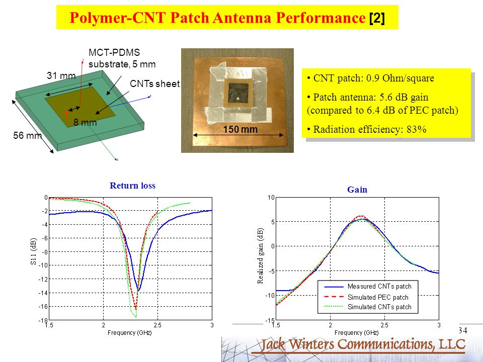 Polymer-CNT Patch Antenna Performance [2]